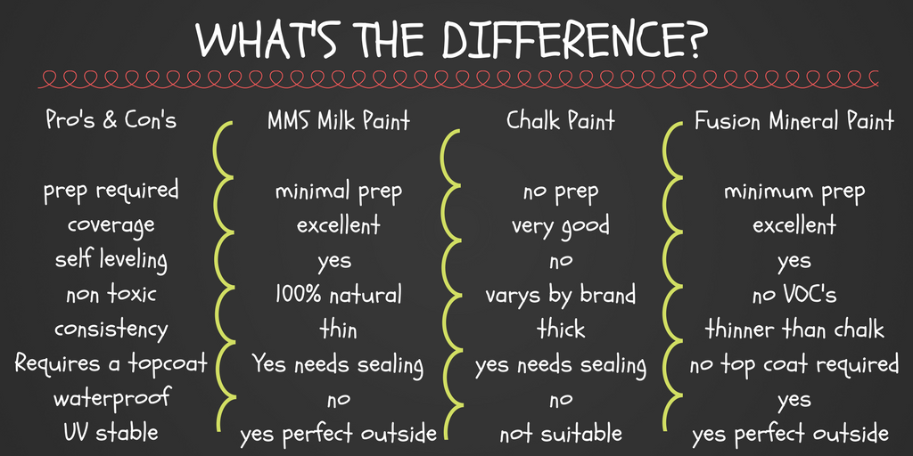 What;s the difference between Milk paint, Chalk paint and Fusion Mineral paint.
